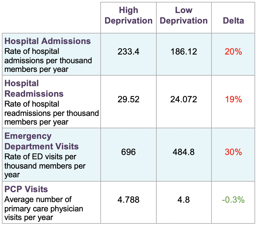 Data table showing management of acute health events for high deprivation and low deprivation neighborhoods